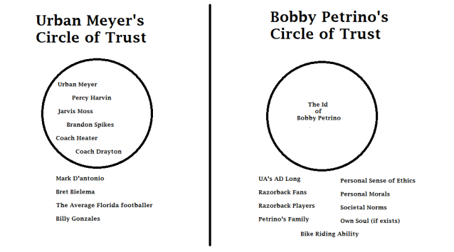 Comparing Two Circles of Trust